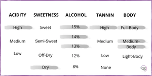 Chart that identifies Cabernet Sauvignon wine structure of high acidity, dry, 13-15% abv, high tannin, and medium to full-body.