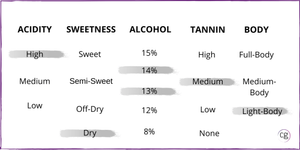 Chart that identifies the Pinot Noir wine structure of high acidity, dry, 13-14% abv, medium tannin, and light-body.