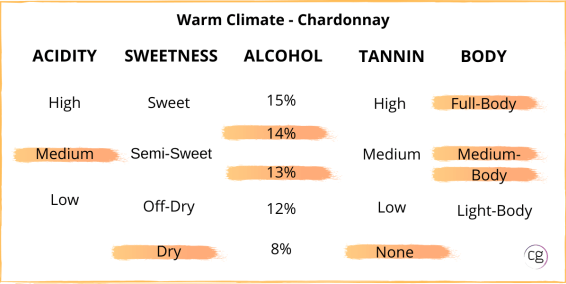 Chart identifying warm climate Chardonnay taste structure as medium acidity, dry, 13-14% abv, no tannin, and medium to full body.