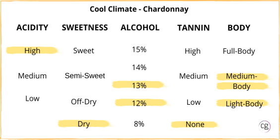Chart of Cool Climate Chardonnay taste structure showing that it's high acidity, dry, 12-13% abv, no tannin, and light to medium body.
