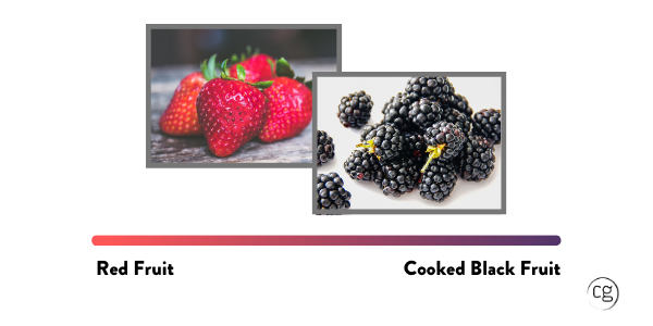 Picture of Strawberries and Blackberries with a color bar depicting the ripeness range from Red Fruit to Cooked Black Fruit.