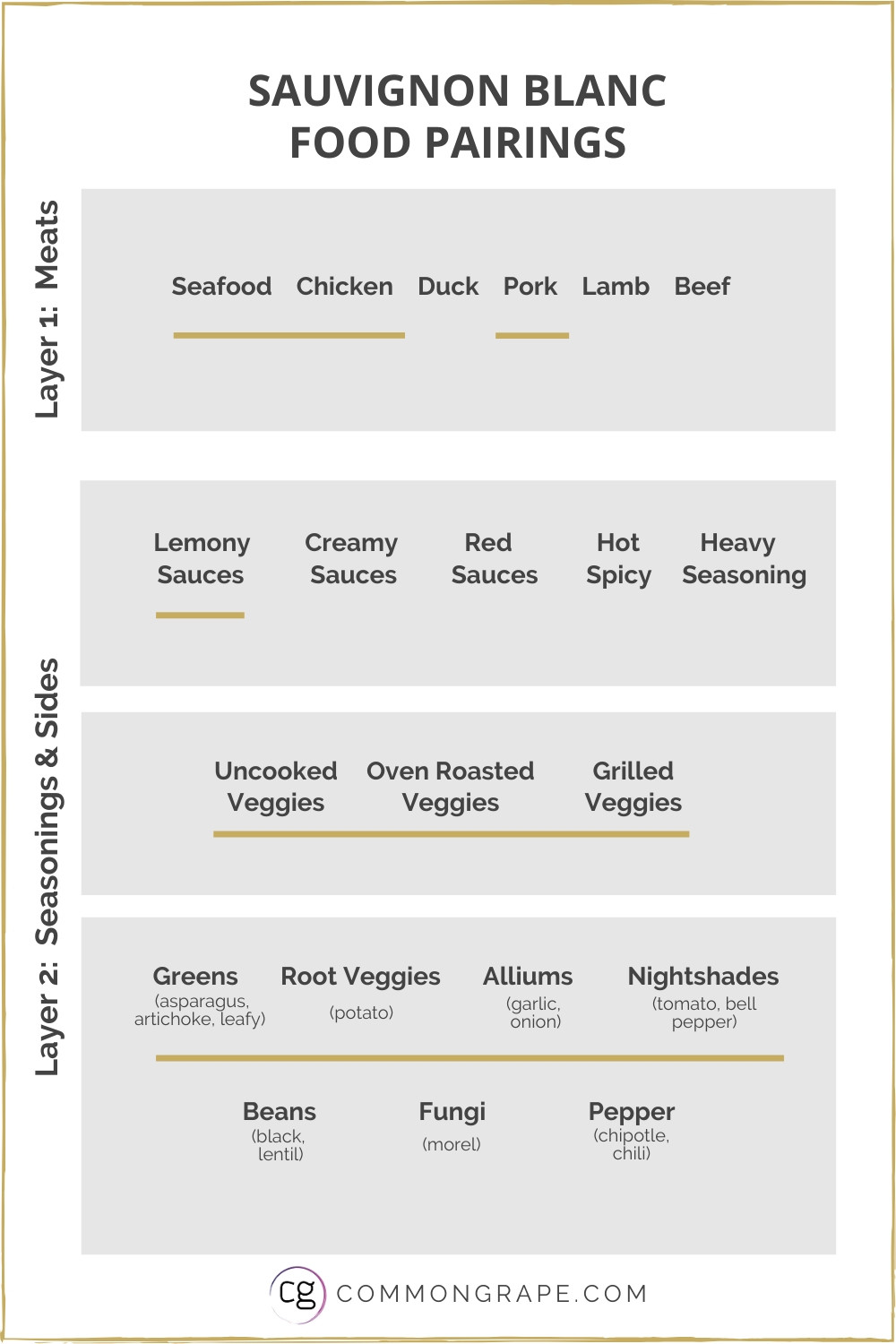 Chart with Sauvignon Blanc Food Pairings