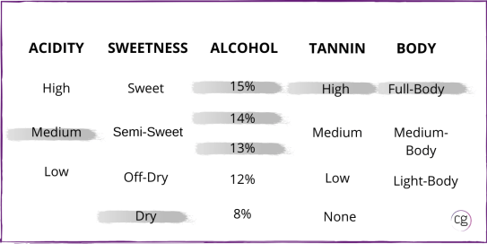 Chart that identifies Cabernet Sauvignon wine structure of medium acidity, dry, 13-15% abv, high tannin, and full-body.