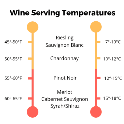Best temperatures to serve wine | commongrape.com