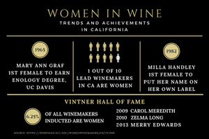 infographic of female achievements in the California wine industry