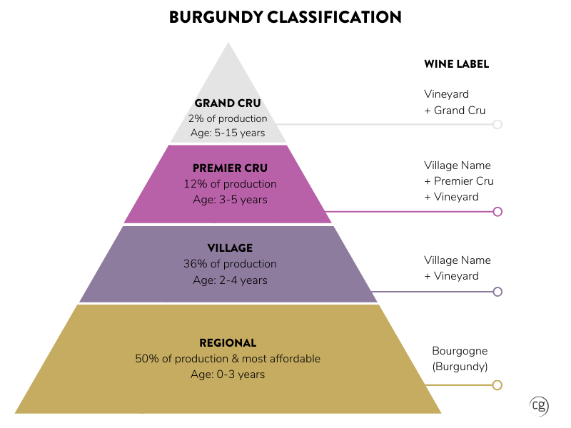 Classification pyramid of Burgundy wine with Regional at the base, then Village, then Premier Cru, and finally Grand Cru at the top.