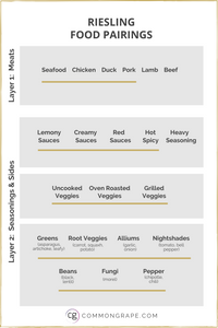 Chart with Riesling Food Pairings