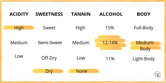 Structure qualities of Sauvignon Blanc. High acidity, dry, no tannin, 12-14% alcohol, and medium-body.