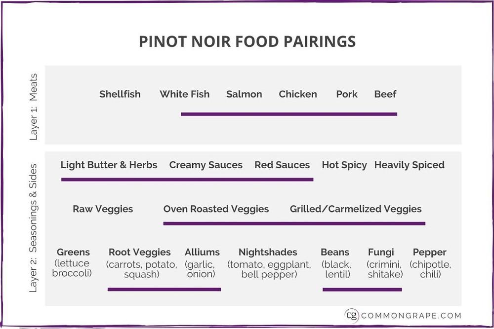 Pinot Noir Food Pairings Chart