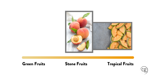 Peachs and melons that represent the flavors found in moderate climate chardonnay.