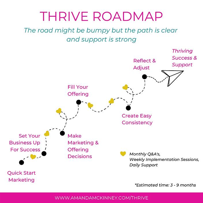 Thrive Roadmap.png