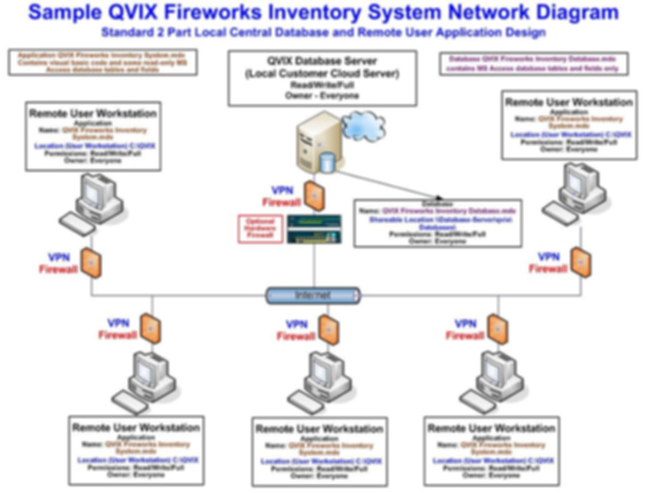 QVIX Fireworks Inventory System Diagram.