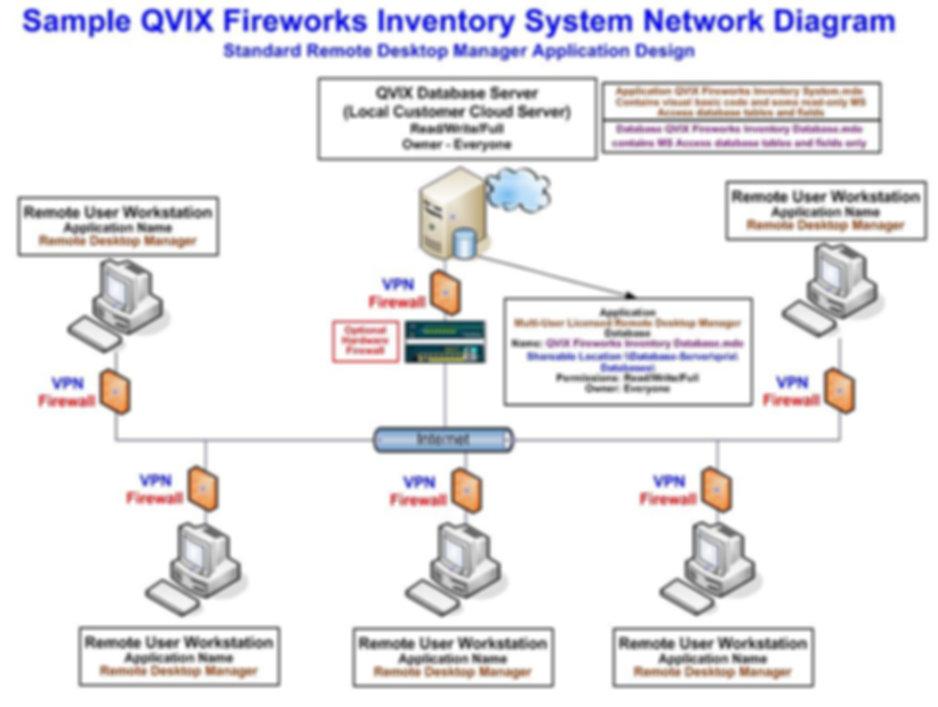QVIX Fireworks Inventory System Diagram