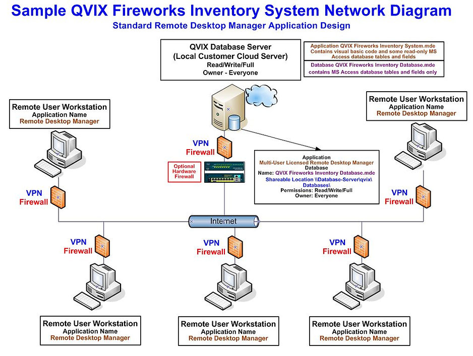 QVIX Fireworks Inventory System Diagram