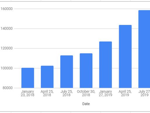 Net Worth / Savings Update, July, 2019