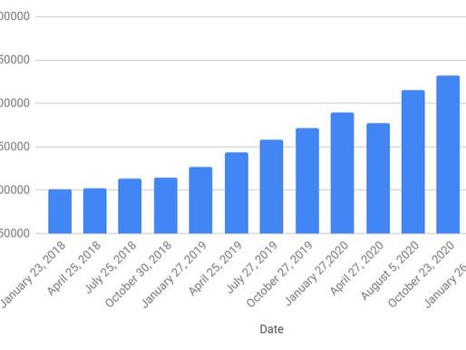 Net Worth/Savings Update: January 26, 2021