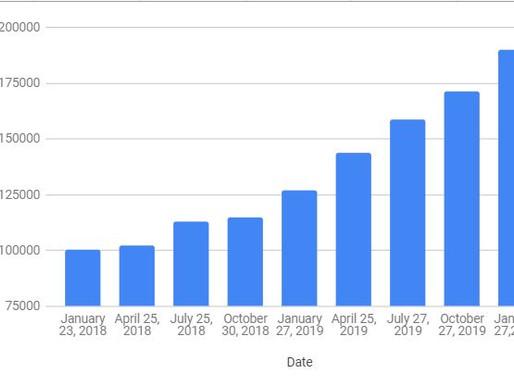 Net Worth/Savings Update: February 2020