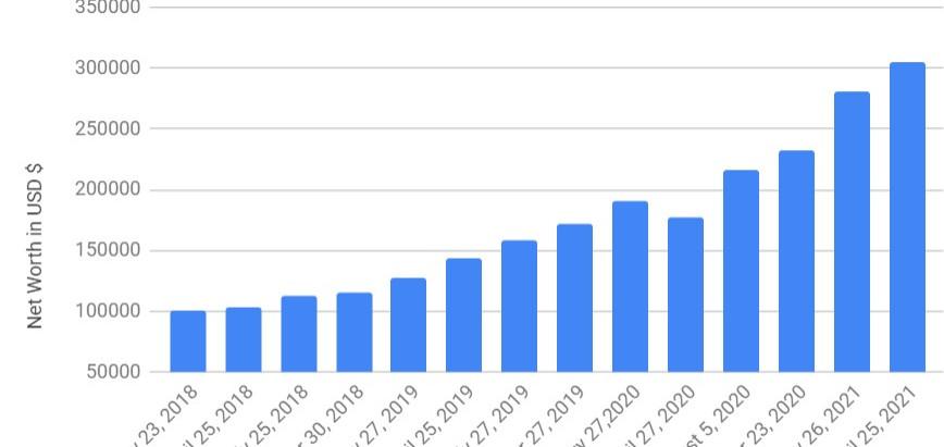 Net Worth and Savings Update: April 25, 2021 MAJOR MILESTONE!