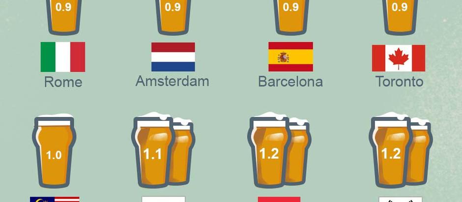 Saving Money By Drinking Cheaper