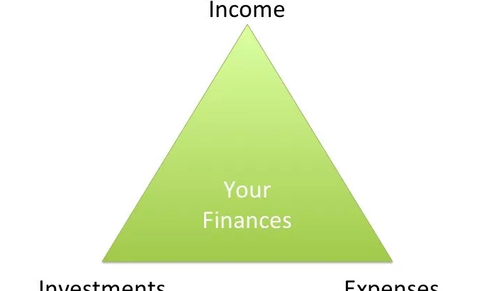 Master Your Money With the Financial Triangle!