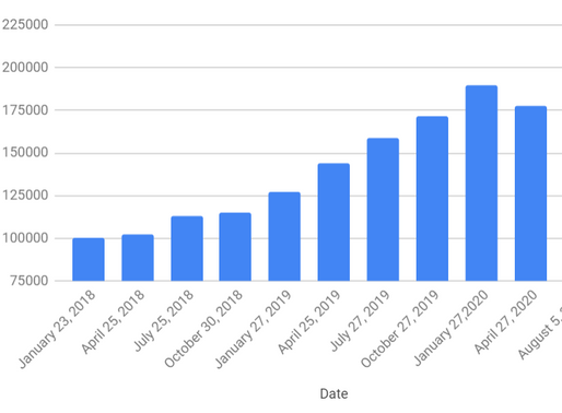 Net Worth Update: August 5, 2020 - Uncertainly Positive