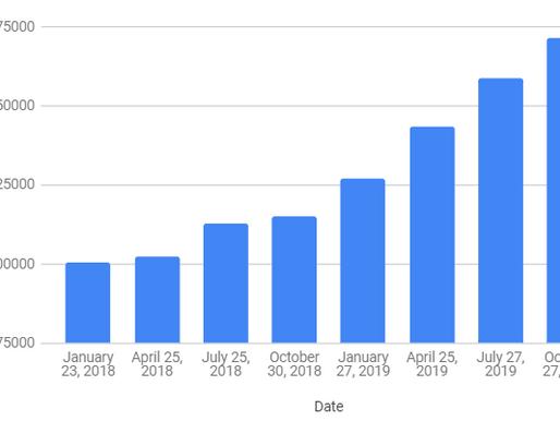 I Hit FIRE! Net Worth / Savings Update: October 2019
