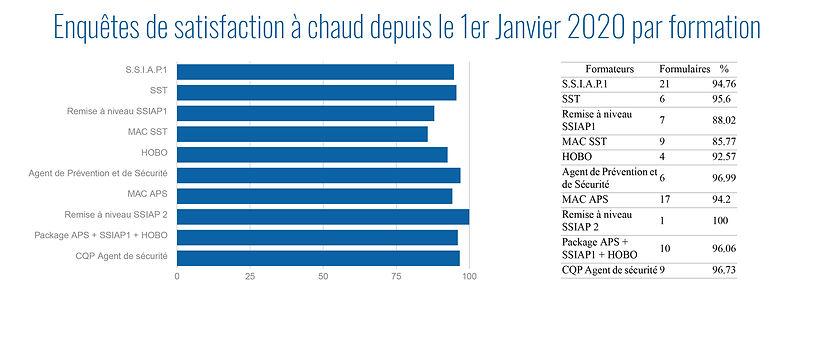 Enquêtes_de_satisfaction_à_chaud_depui