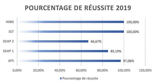 Stats_Résultats_IFAS-2019.jpg