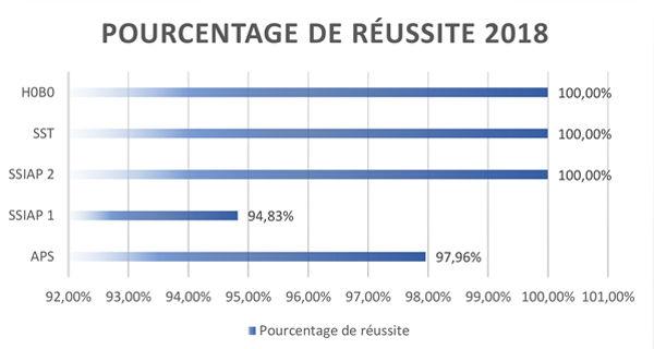 Stats_Résultats_IFAS-2018.jpg