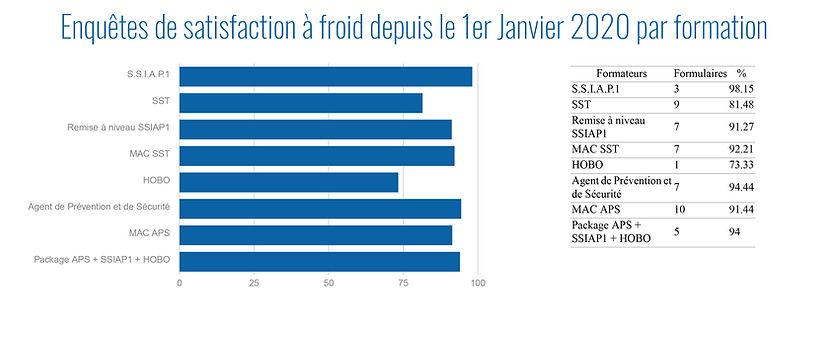Enquêtes_de_satisfaction_à_froid_depui