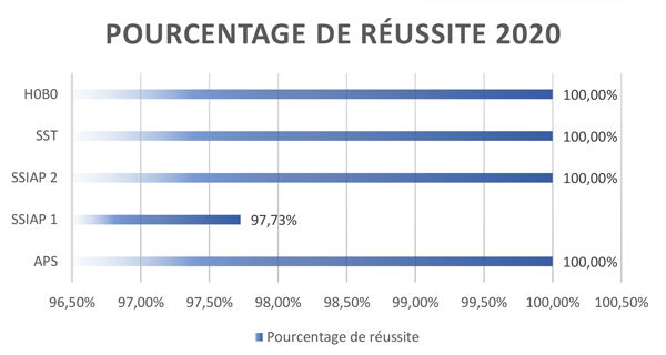 Stats_Résultats_IFAS-2020.jpg