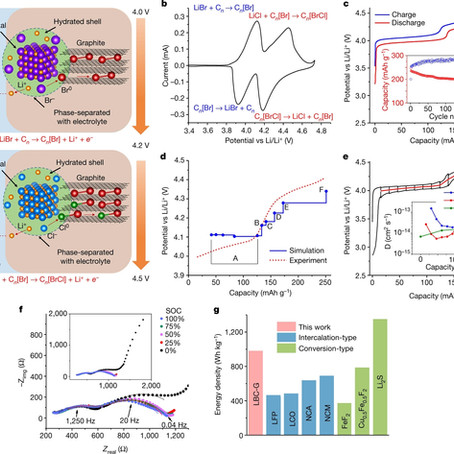 Aqueous Li-ion battery enabled by halogen conversion–intercalation chemistry in graphite