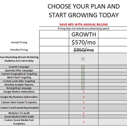 Marketing Campaign - Growth Plan