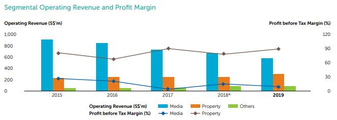Segmental operating revenue and profit margin