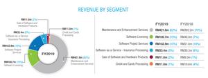 Silverlake Axis revenue segment