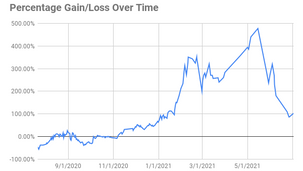 Monthly Portfolio Update: June 2021, how are you surviving?
