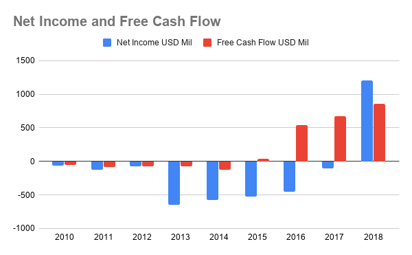 Twitter's Net Income and Free Cash Flow