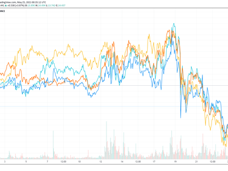 Some Observations on May 2021 Crypto Crash