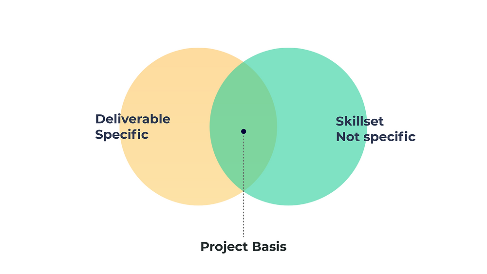 The image shows that project basis ux design engagement model is ideal choice when project deliverables are  specific & skillset not specific.