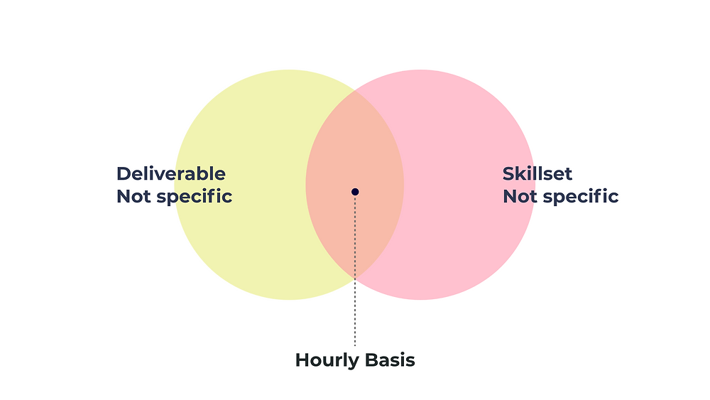 The image shows that hourly basis ux design engagement model is ideal choice when design project deliverables & skillset are not specific.