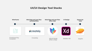 Best Free UX/UI tools stack for creating flowcharts, Infographic, wireframe