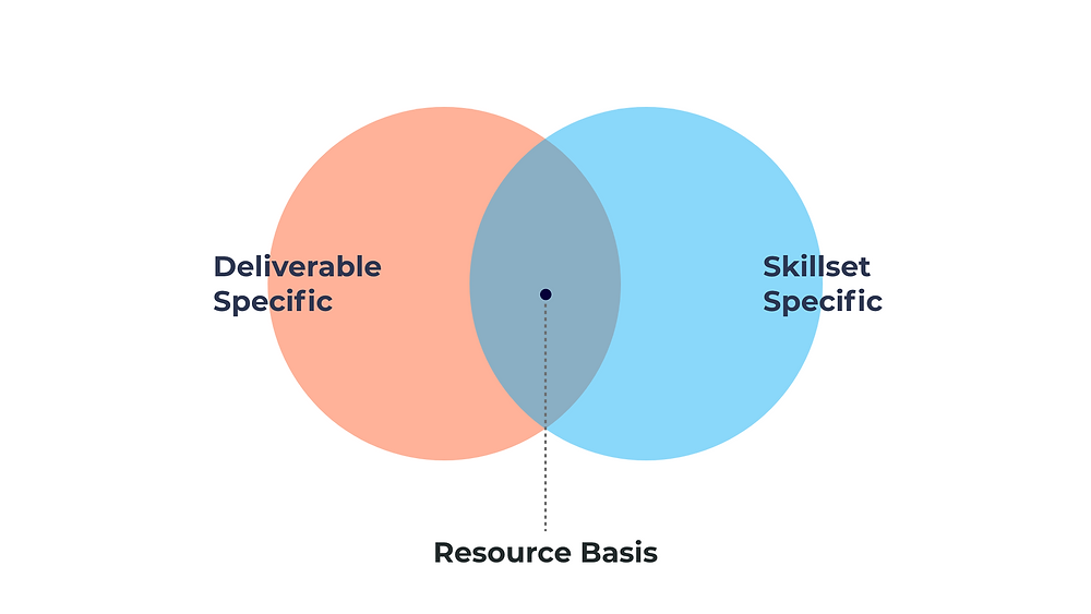 The image shows that resource basis/ freelance ux design engagement model is ideal choice when design project deliverables & skillset are specific.