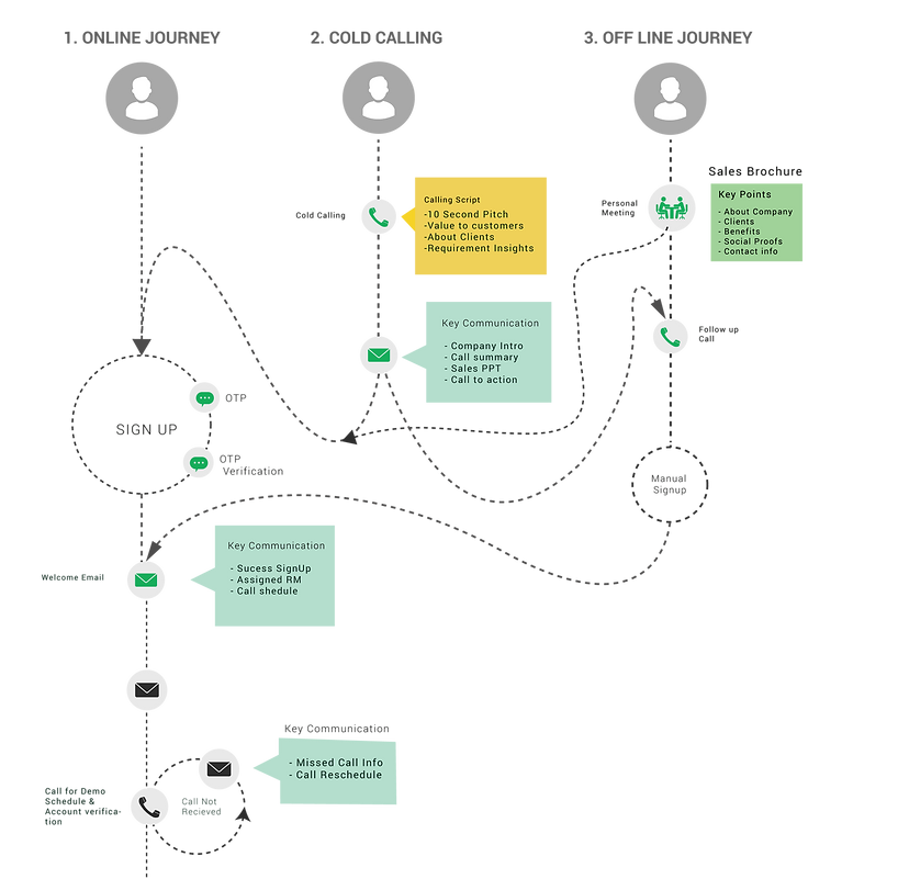 Ungrammary - user journey map design