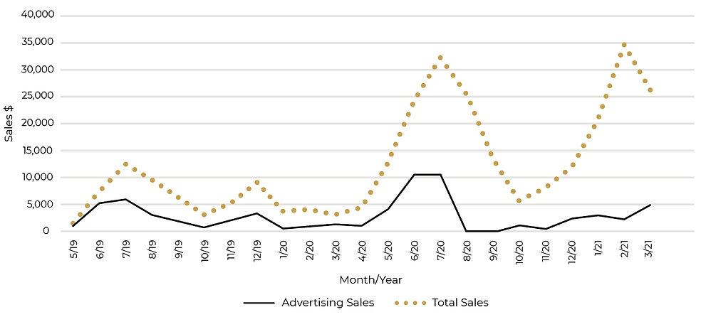 Short Table Graph.jpg