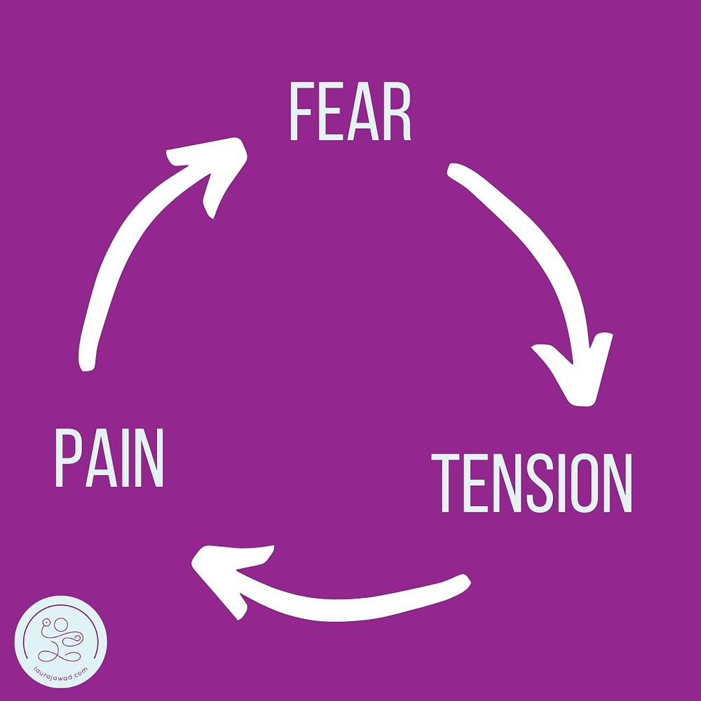 Illustration of the Fear Tension Pain cycle during childbirth