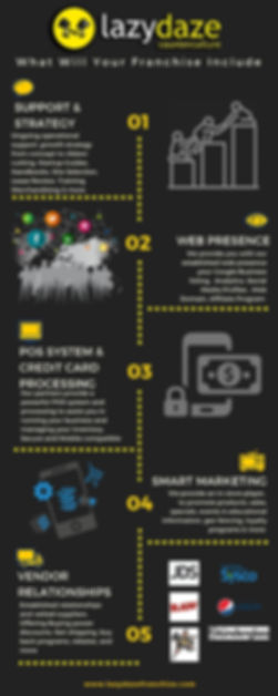 Lazydaze Franchise Infograph.jpg