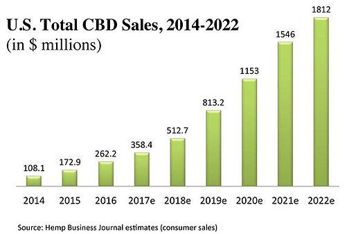 cbd stats.jpg