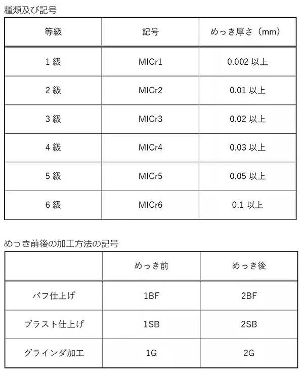 工業用クロムめっき、硬質クロムめっきjis表記