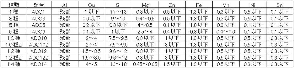 アルミニウム合金ダイカスト(JIS H5202)ADC1,ACC3,ADC5,ADC6,ADC10,ADC12,ADC14