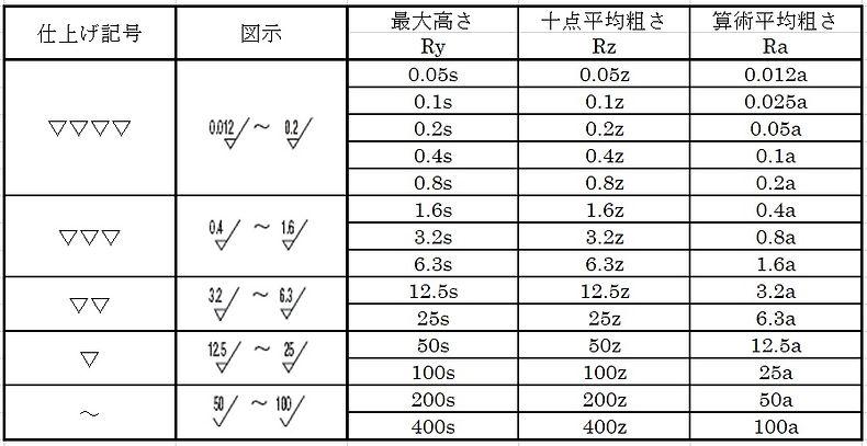 表面粗さの種類と区分値および三角記号の区分